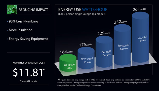 Energy efficient hot tub graph